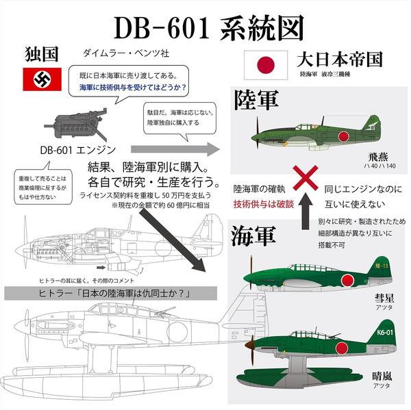 Db601
